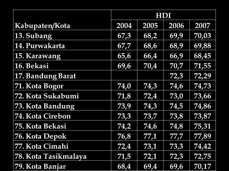 Kabupaten/Kota HDI 2004200520062007 13. Subang67,368,269,970,03 14. Purwakarta67,768,668,969,88 15. Karawang65,666,466,968,45 16. Bekasi69,670,470,771