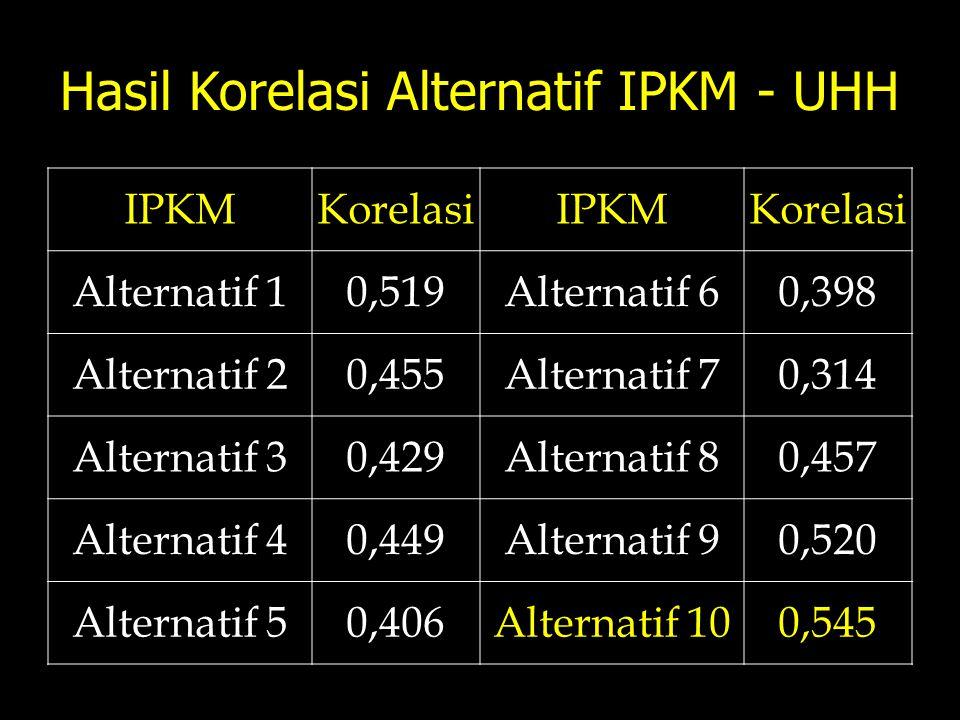 Hasil Korelasi Alternatif IPKM - UHH IPKMKorelasiIPKMKorelasi Alternatif 10,519Alternatif 60,398 Alternatif 20,455Alternatif 70,314 Alternatif 30,429A