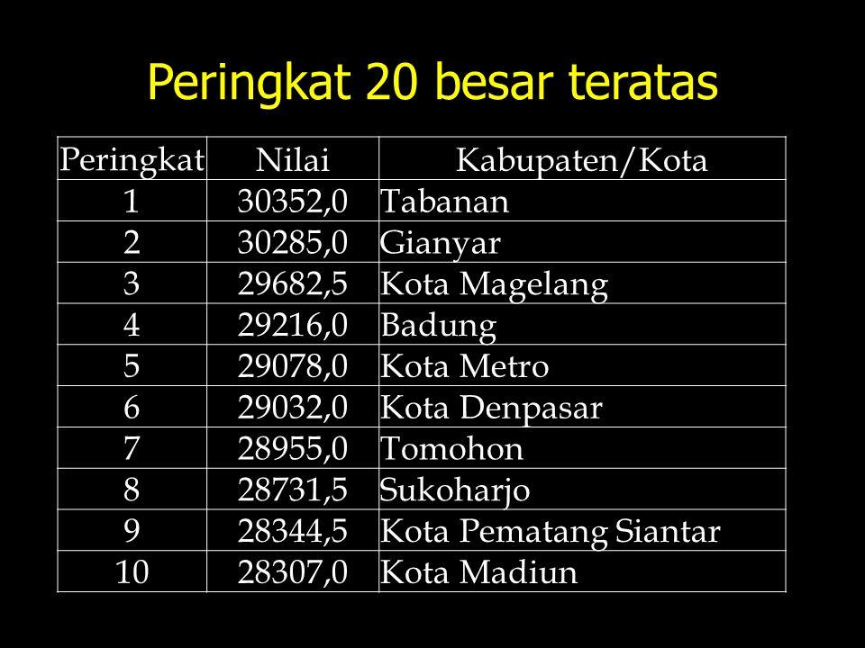 Peringkat 20 besar teratas Peringkat NilaiKabupaten/Kota 130352,0Tabanan 230285,0Gianyar 329682,5Kota Magelang 429216,0Badung 529078,0Kota Metro 62903