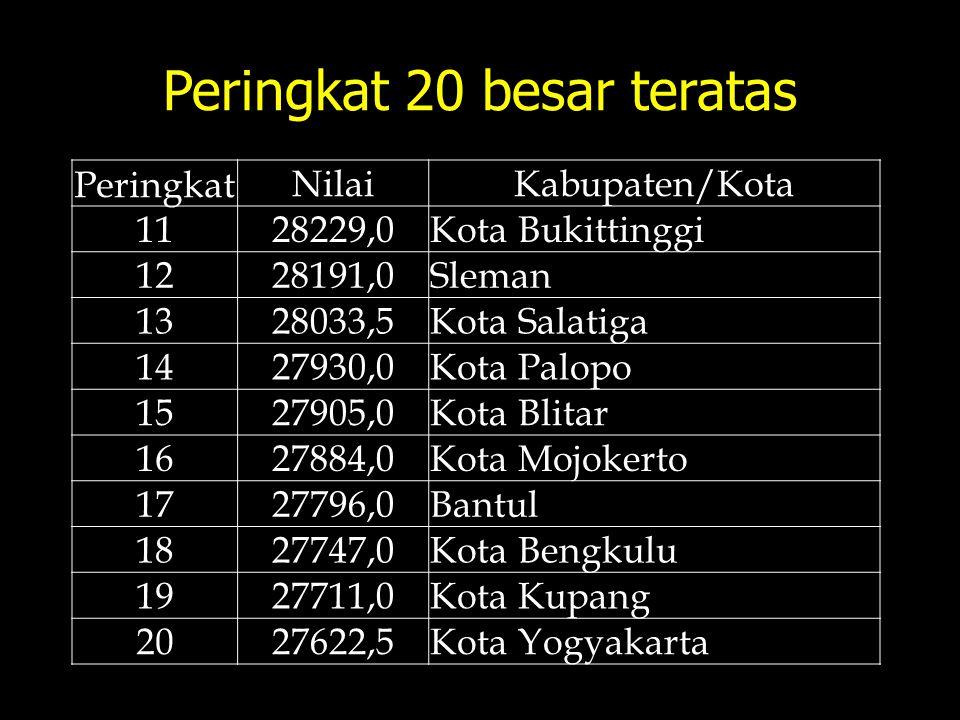 Peringkat 20 besar teratas Peringkat NilaiKabupaten/Kota 1128229,0Kota Bukittinggi 1228191,0Sleman 1328033,5Kota Salatiga 1427930,0Kota Palopo 1527905