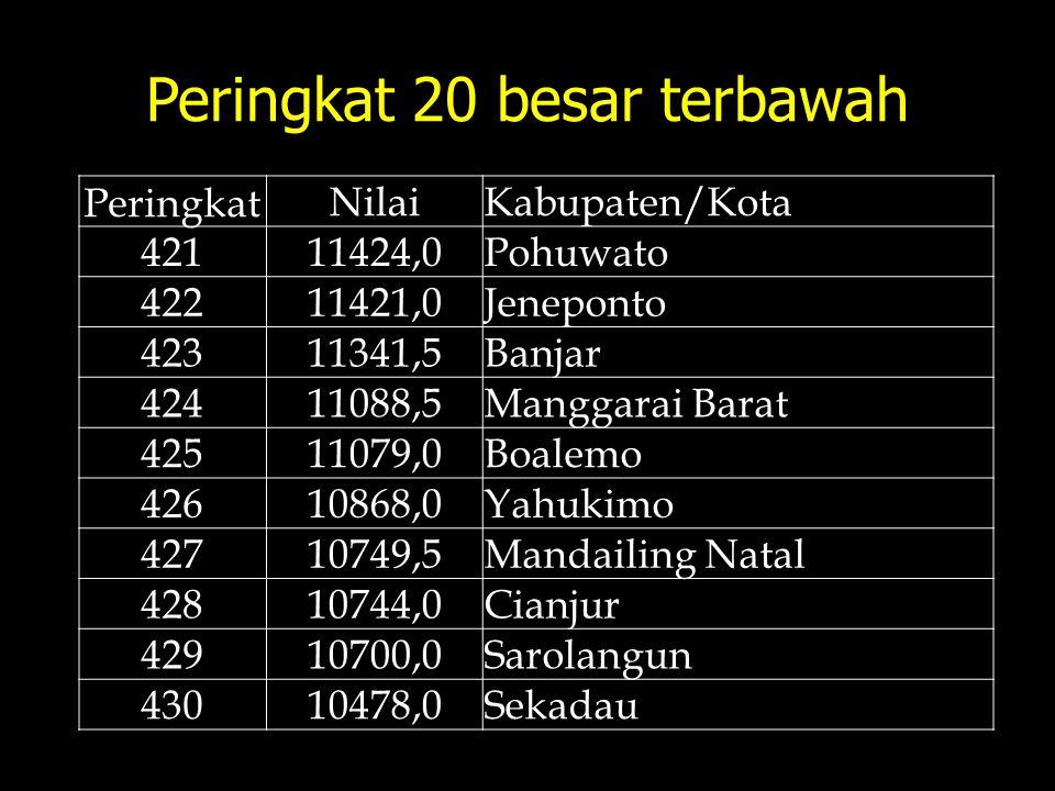 Peringkat 20 besar terbawah Peringkat NilaiKabupaten/Kota 42111424,0Pohuwato 42211421,0Jeneponto 42311341,5Banjar 42411088,5Manggarai Barat 42511079,0
