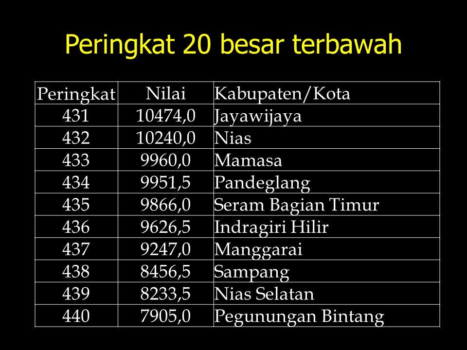 Peringkat 20 besar terbawah Peringkat NilaiKabupaten/Kota 43110474,0Jayawijaya 43210240,0Nias 4339960,0Mamasa 4349951,5Pandeglang 4359866,0Seram Bagia