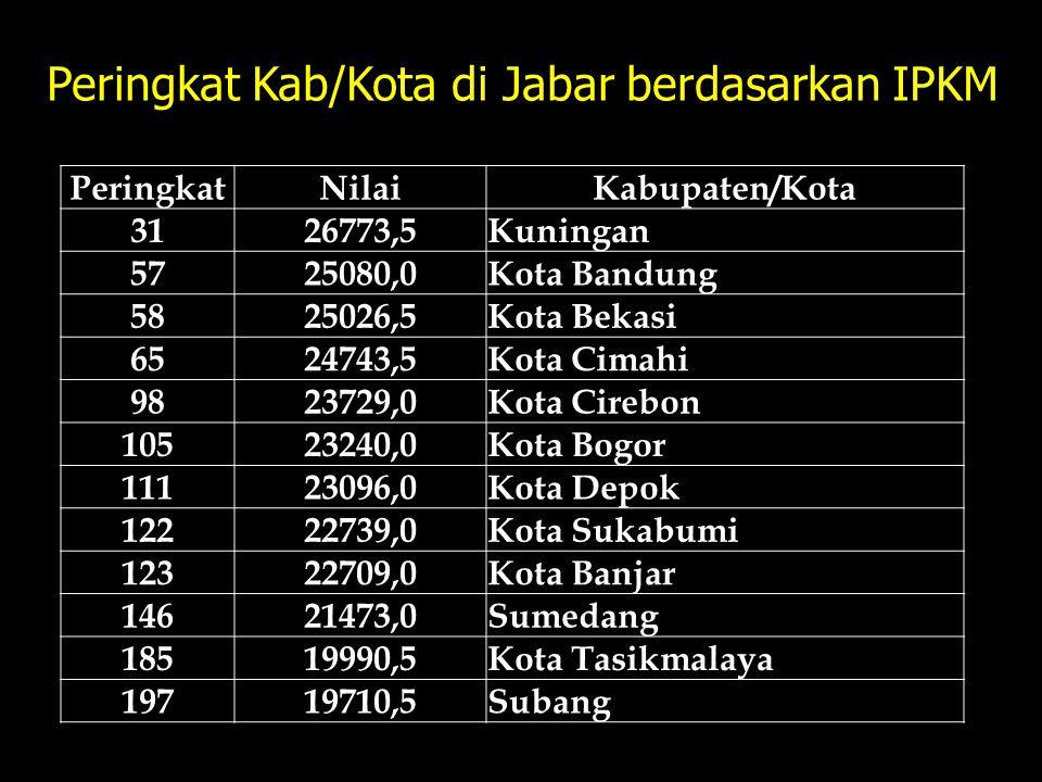 Peringkat Kab/Kota di Jabar berdasarkan IPKM PeringkatNilaiKabupaten/Kota 3126773,5Kuningan 5725080,0Kota Bandung 5825026,5Kota Bekasi 6524743,5Kota C