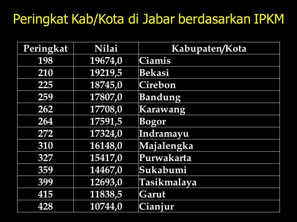 Peringkat Kab/Kota di Jabar berdasarkan IPKM PeringkatNilaiKabupaten/Kota 19819674,0Ciamis 21019219,5Bekasi 22518745,0Cirebon 25917807,0Bandung 262177
