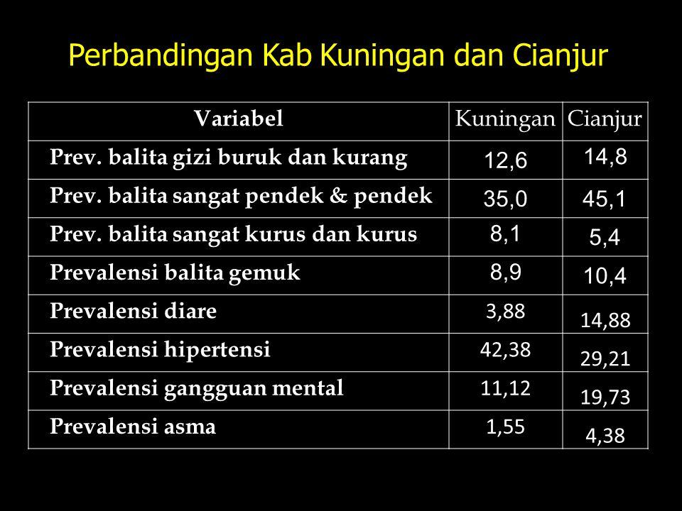 Perbandingan Kab Kuningan dan Cianjur Variabel KuninganCianjur Prev. balita gizi buruk dan kurang 12,6 14,8 Prev. balita sangat pendek & pendek 35,045