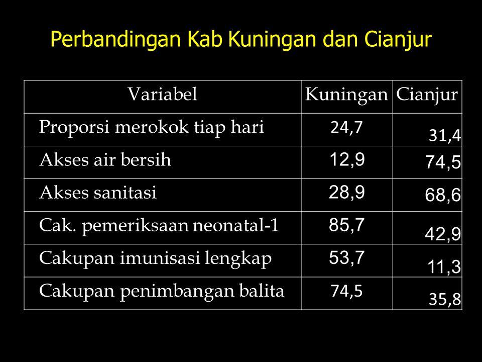 Perbandingan Kab Kuningan dan Cianjur Variabel KuninganCianjur Proporsi merokok tiap hari 24,7 31,4 Akses air bersih 12,9 74,5 Akses sanitasi 28,9 68,