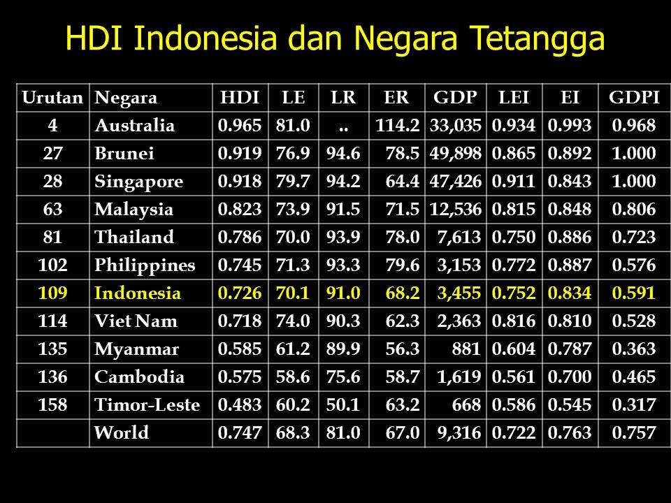 HDI Indonesia dan Negara Tetangga UrutanNegaraHDILELRERGDPLEIEIGDPI 4Australia0.96581.0..114.233,0350.9340.9930.968 27Brunei0.91976.994.678.549,8980.8