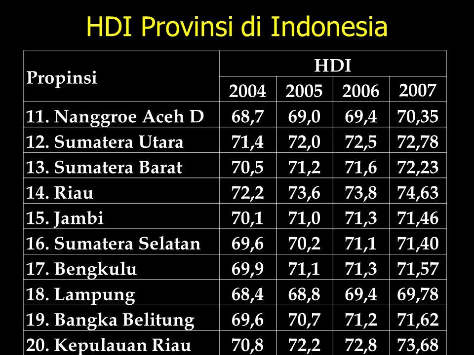HDI Provinsi di Indonesia Propinsi HDI 200420052006 2007 11. Nanggroe Aceh D68,769,069,470,35 12. Sumatera Utara71,472,072,572,78 13. Sumatera Barat70