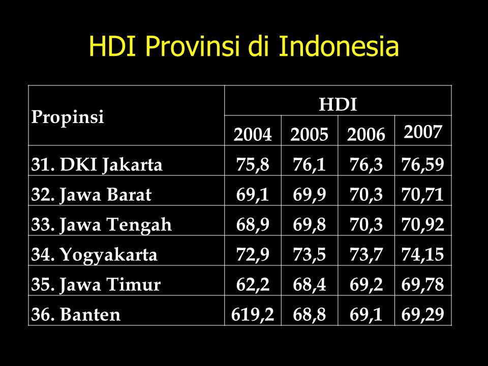 HDI Provinsi di Indonesia Propinsi HDI 200420052006 2007 31. DKI Jakarta75,876,176,376,59 32. Jawa Barat69,169,970,370,71 33. Jawa Tengah68,969,870,37