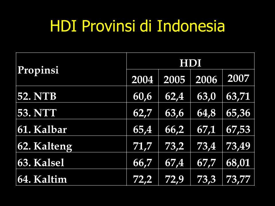 HDI Provinsi di Indonesia Propinsi HDI 200420052006 2007 52. NTB60,662,463,063,71 53. NTT62,763,664,865,36 61. Kalbar65,466,267,167,53 62. Kalteng71,7