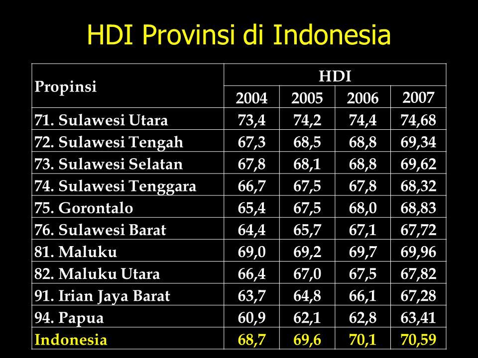 HDI Provinsi di Indonesia Propinsi HDI 200420052006 2007 71. Sulawesi Utara73,474,274,474,68 72. Sulawesi Tengah67,368,568,869,34 73. Sulawesi Selatan