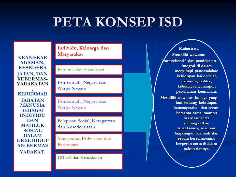PETA KONSEP ISD KEANEKAR AGAMAN, KESEDERA JATAN, DAN KEBERMAS- YARAKATAN, KEBERMAR TABATAN MANUSIA SEBAGAI INDIVIDU DAN MAHLUK SOSIAL DALAM ERKEHIDUP
