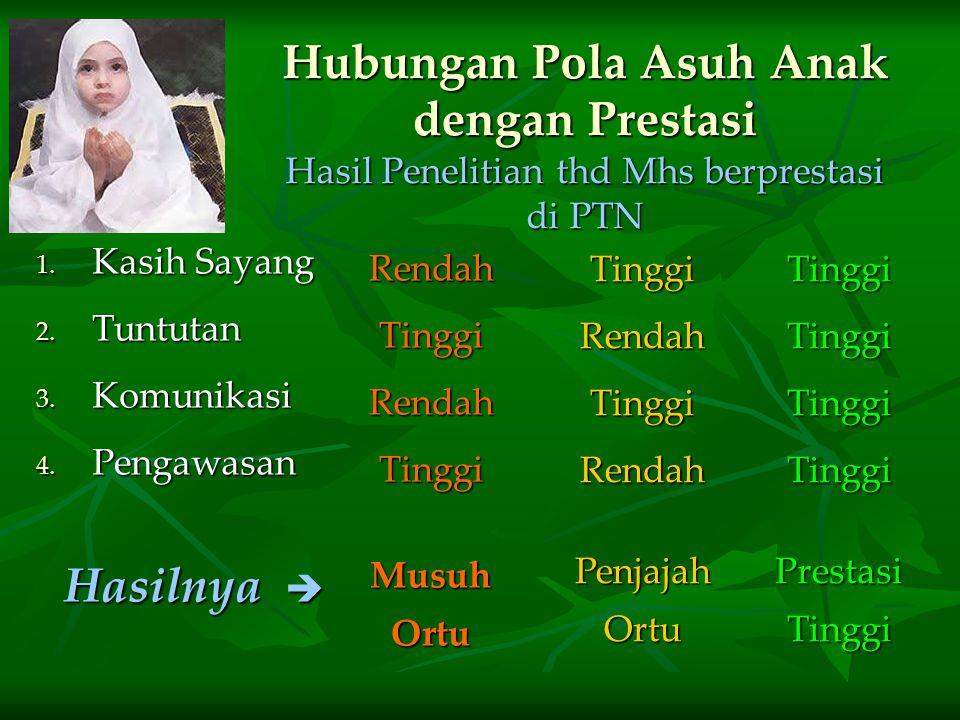 Indikator Masyarakat Islami  Ta ' aruf (saling mengenal)  Takarum (saling menghormati)  Tarohum (saling mengasihi)  Ta ' awun (saling membantu) 