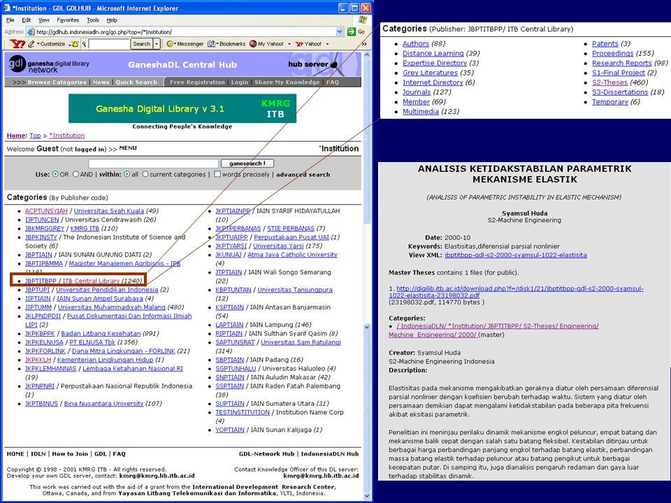 Komponen pengikat jaringan Metadata Standard Menggunakan standard Dublin Core (internasional) yang dimodifikasi.