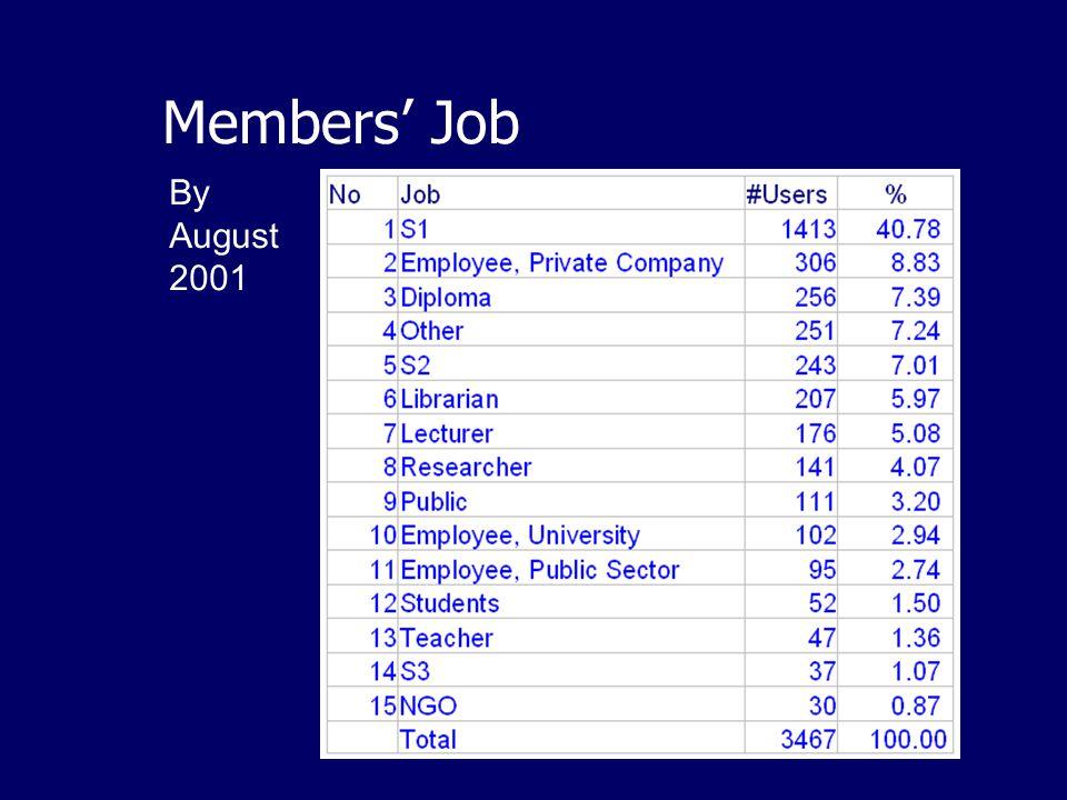 IndonesiaDLN Partners By Nov 2001