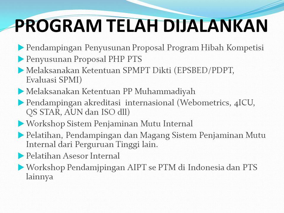 PROGRAM TELAH DIJALANKAN  Pendampingan Penyusunan Proposal Program Hibah Kompetisi  Penyusunan Proposal PHP PTS  Melaksanakan Ketentuan SPMPT Dikti (EPSBED/PDPT, Evaluasi SPMI)  Melaksanakan Ketentuan PP Muhammadiyah  Pendampingan akreditasi internasional (Webometrics, 4ICU, QS STAR, AUN dan ISO dll)  Workshop Sistem Penjaminan Mutu Internal  Pelatihan, Pendampingan dan Magang Sistem Penjaminan Mutu Internal dari Perguruan Tinggi lain.