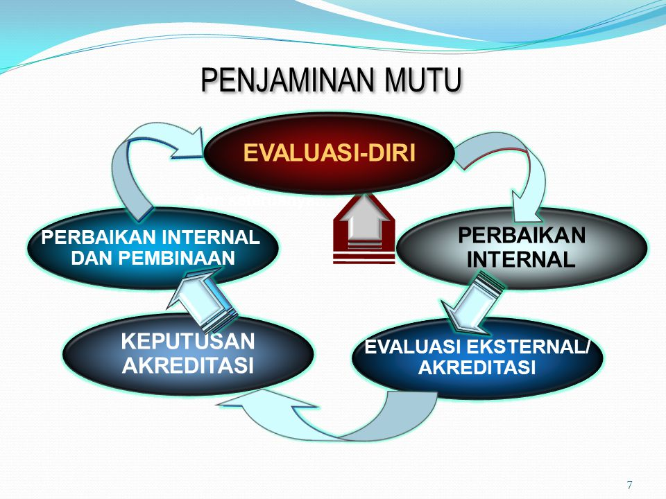 STRUKTUR ORGANISASI BPM UMY: SEKRETARIAT BIDANG PENJAMINAN MUTU EKSTERNAL (PME) TIM MUTU FAKULTAS GUGUS KENDALI MUTU JURUSAN/ PRODI KELOMPOK INTERNAL AUDITOR-REVIEWER GUGUS KENDALI MUTU UNIT KERJA (GKM UNIVERSITAS) REKTOR UMY BiIDANG PENJAMINAN MUTU INTERNAL (PMI– AMI) BPM FAKULTAS