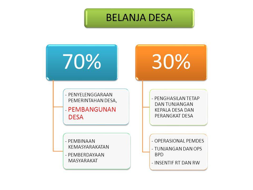 BELANJA DESA 70% -PENYELENGGARAAN PEMERINTAHAN DESA, - PEMBANGUNAN DESA - PEMBINAAN KEMASYARAKATAN - PEMBERDAYAAN MASYARAKAT 30% - PENGHASILAN TETAP D