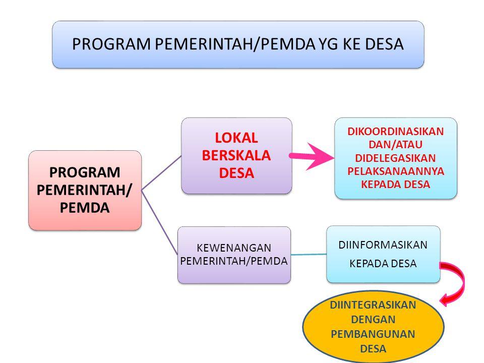 PROGRAM PEMERINTAH/ PEMDA LOKAL BERSKALA DESA DIKOORDINASIKAN DAN/ATAU DIDELEGASIKAN PELAKSANAANNYA KEPADA DESA KEWENANGAN PEMERINTAH/PEMDA DIINFORMAS