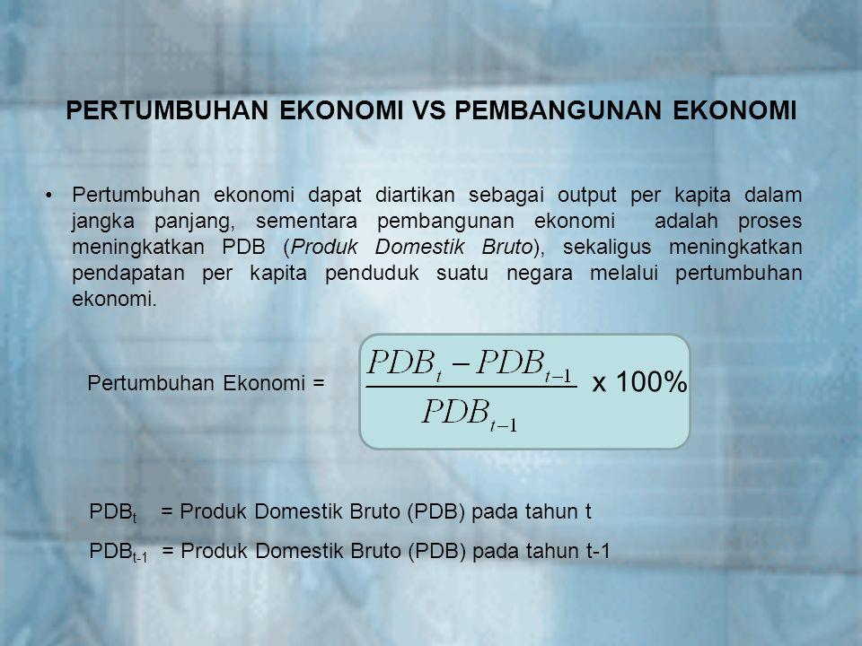 Pertumbuhan Ekonomi Indonesia (%) 2000200120022003200420052006 Mar3,64,82,53,4 6,44,6 Jun4,93,73,53,63,85,55,2 Sept4,03,13,9 5,35,5 Des6,91,63,84,4 4,9-