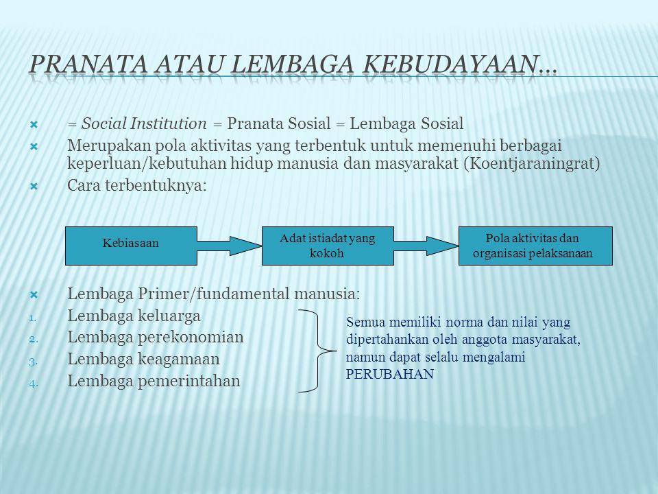  = Social Institution = Pranata Sosial = Lembaga Sosial  Merupakan pola aktivitas yang terbentuk untuk memenuhi berbagai keperluan/kebutuhan hidup m