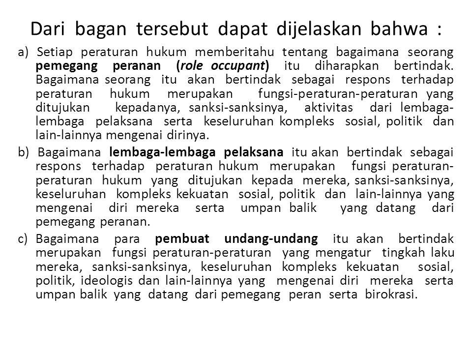 Dari bagan tersebut dapat dijelaskan bahwa : a) Setiap peraturan hukum memberitahu tentang bagaimana seorang pemegang peranan (role occupant) itu diha