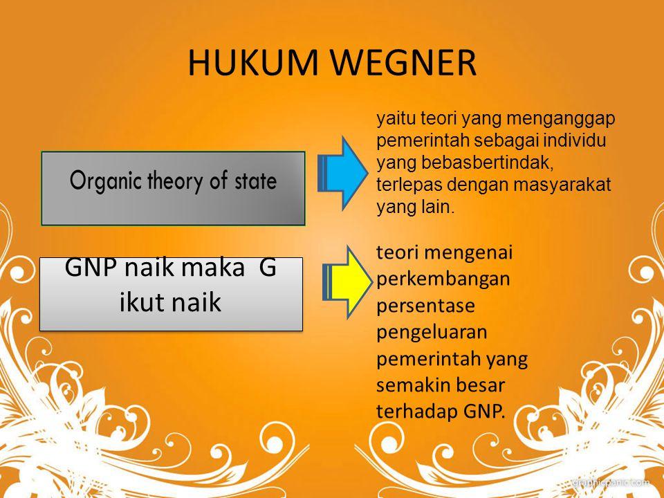HUKUM WEGNER Wagner menyatakan dalam suatu perekonomian apabila pendapatan perkapita meningkat, secara relatif pengeluaran pemerintah akan meningkat.