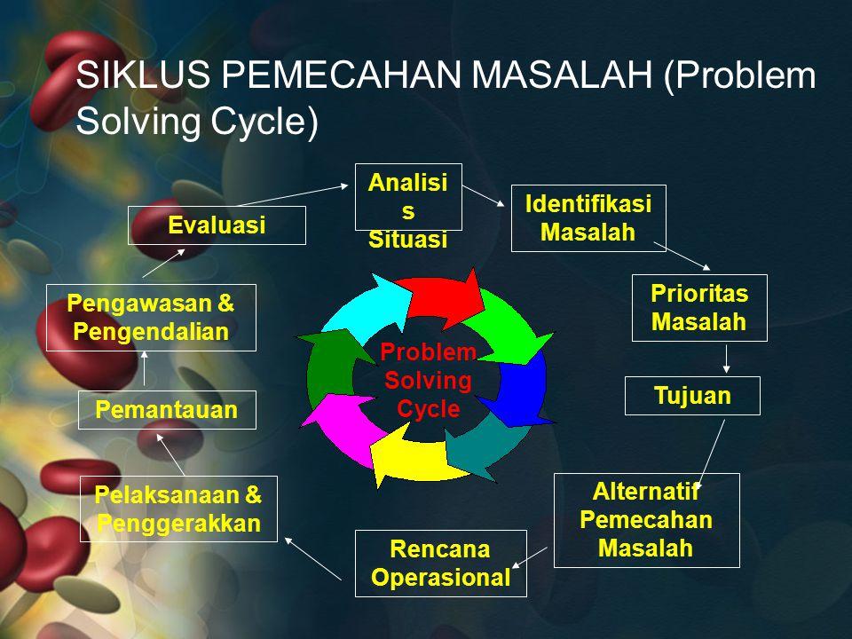 SIKLUS PEMECAHAN MASALAH (Problem Solving Cycle) Problem Solving Cycle Analisi s Situasi Identifikasi Masalah Prioritas Masalah Tujuan Alternatif Peme