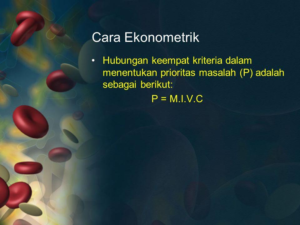 Cara Ekonometrik Hubungan keempat kriteria dalam menentukan prioritas masalah (P) adalah sebagai berikut: P = M.I.V.C