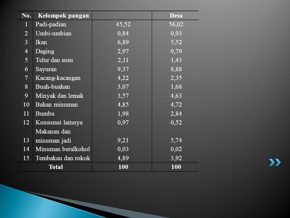 Uraian Wilayah Desa Tingkat pendapatan (Rp/kapita/bulan) 28.28621.869 Sumber pendapatan (%) 1.Pertanian 2.Industri 3.Perdagangan 4.Jasa 5.Lainnya Total 30,1 16,8 26,6 25,7 0,8 100,0 66,8 13,4 9,6 6,4 3,8 100,0 Sumber pendapatan rumahtangga dapat berasal dari sektor pertanian (dalam arti luas) dan non pertanian.