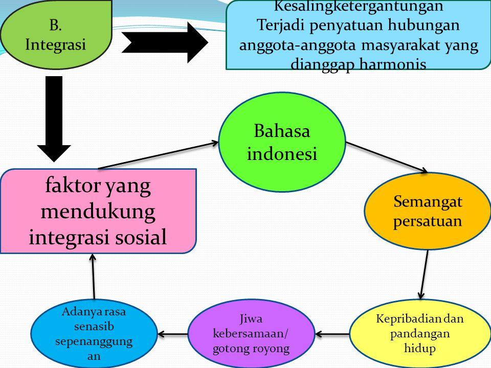 B. Integrasi Kesalingketergantungan Terjadi penyatuan hubungan anggota-anggota masyarakat yang dianggap harmonis faktor yang mendukung integrasi sosia