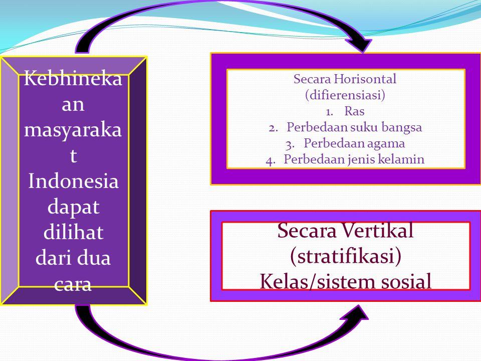 Kebhineka an masyaraka t Indonesia dapat dilihat dari dua cara Secara Horisontal (difierensiasi) 1.Ras 2.Perbedaan suku bangsa 3.Perbedaan agama 4.Per