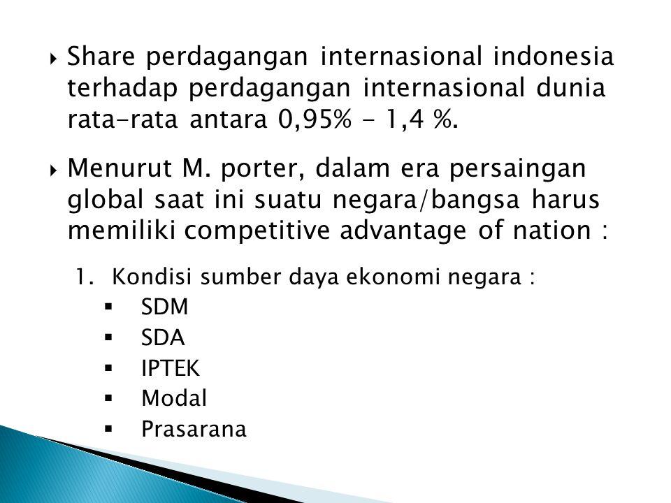  Share perdagangan internasional indonesia terhadap perdagangan internasional dunia rata-rata antara 0,95% - 1,4 %.  Menurut M. porter, dalam era pe