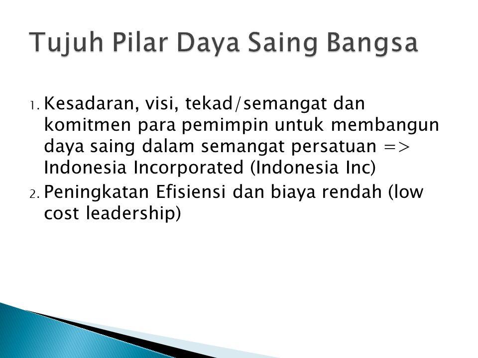 1. Kesadaran, visi, tekad/semangat dan komitmen para pemimpin untuk membangun daya saing dalam semangat persatuan => Indonesia Incorporated (Indonesia