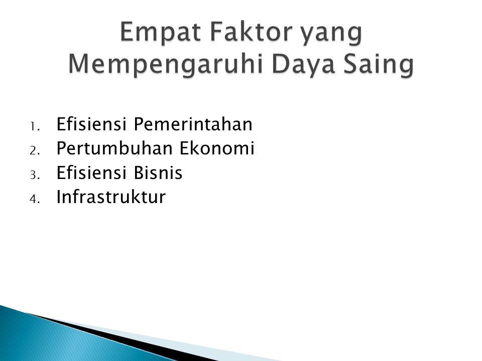 1. Efisiensi Pemerintahan 2. Pertumbuhan Ekonomi 3. Efisiensi Bisnis 4. Infrastruktur