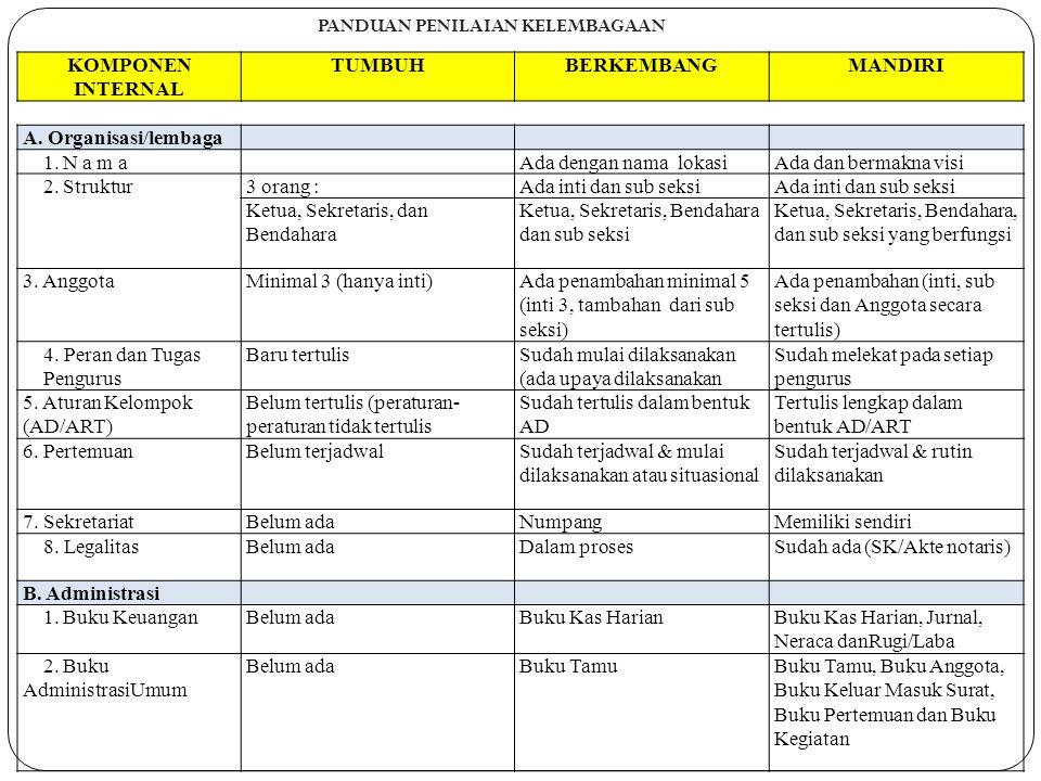 KOMPONEN INTERNAL TUMBUHBERKEMBANGMANDIRI A. Organisasi/lembaga 1. N a m aAda dengan nama lokasiAda dan bermakna visi 2. Struktur3 orang :Ada inti dan