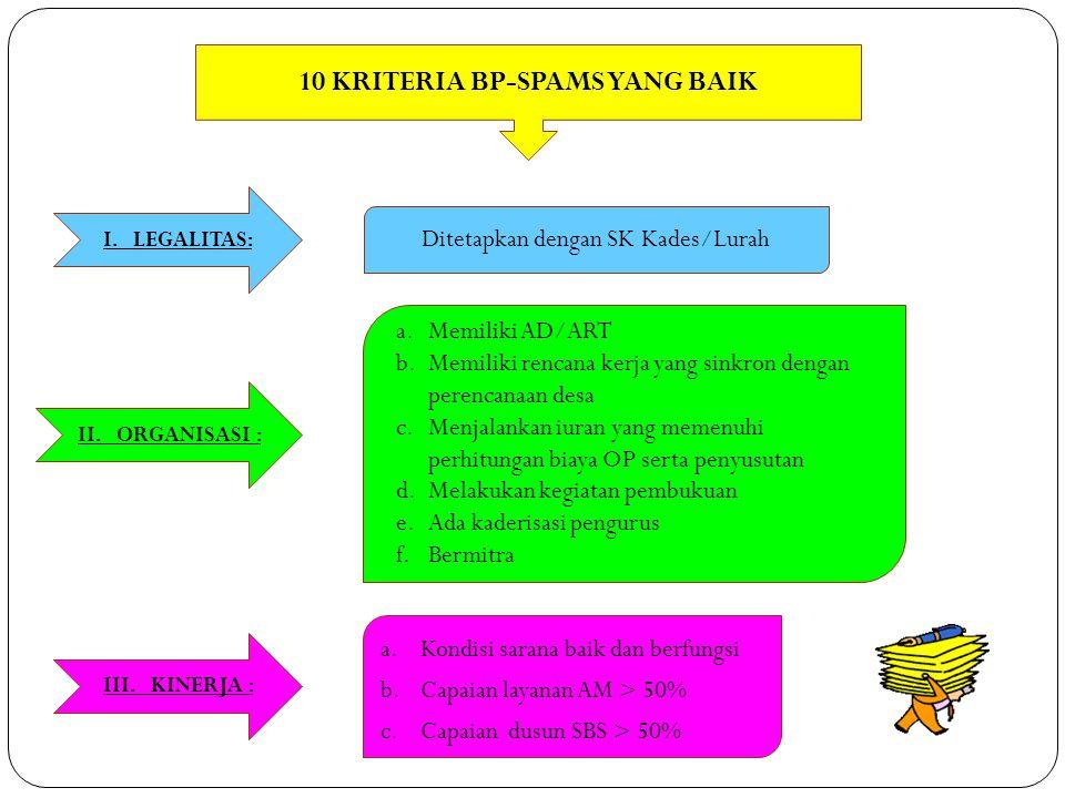 10 KRITERIA BP-SPAMS YANG BAIK I. LEGALITAS: II. ORGANISASI : III. KINERJA : a.Memiliki AD/ART b.Memiliki rencana kerja yang sinkron dengan perencanaa