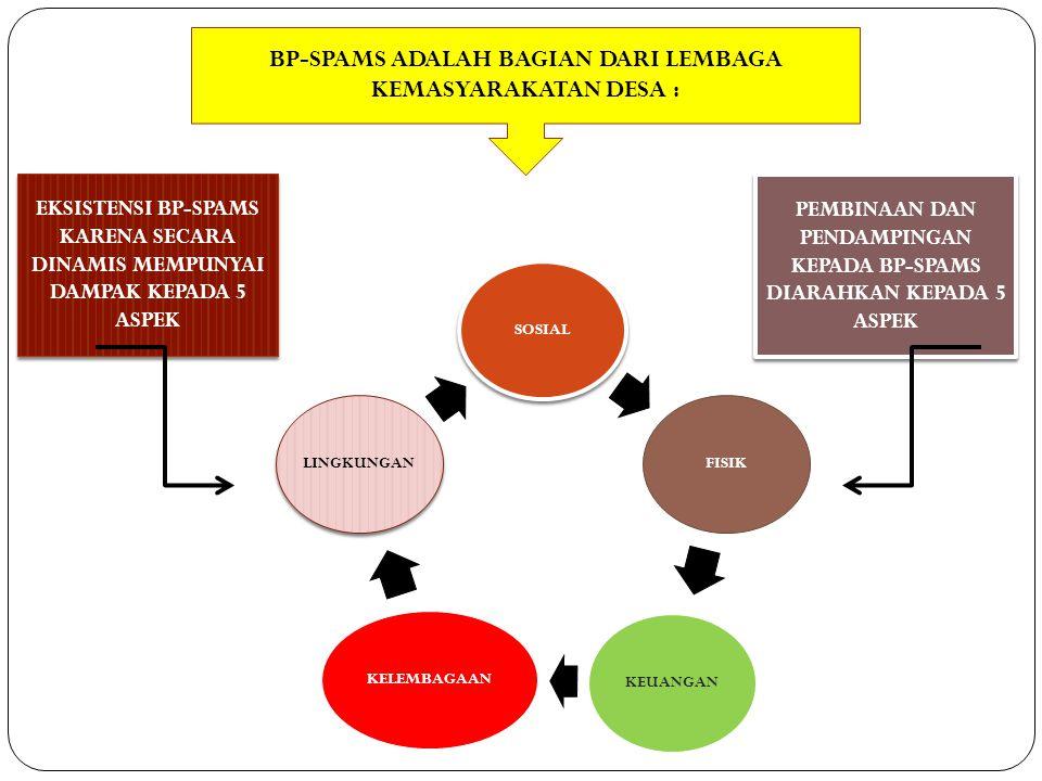 SOSIALFISIKKEUANGANKELEMBAGAANLINGKUNGAN EKSISTENSI BP-SPAMS KARENA SECARA DINAMIS MEMPUNYAI DAMPAK KEPADA 5 ASPEK PEMBINAAN DAN PENDAMPINGAN KEPADA B