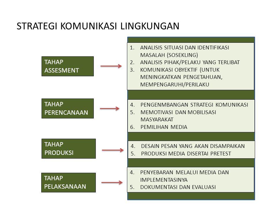 STRATEGI KOMUNIKASI LINGKUNGAN TAHAP ASSESMENT 1.ANALISIS SITUASI DAN IDENTIFIKASI MASALAH (SOSEKLING) 2.ANALISIS PIHAK/PELAKU YANG TERLIBAT 3.KOMUNIKASI OBYEKTIF (UNTUK MENINGKATKAN PENGETAHUAN, MEMPENGARUHI/PERILAKU TAHAP PERENCANAAN TAHAP PRODUKSI TAHAP PELAKSANAAN 4.PENGENMBANGAN STRATEGI KOMUNIKASI 5.MEMOTIVASI DAN MOBILISASI MASYARAKAT 6.PEMILIHAN MEDIA 4.DESAIN PESAN YANG AKAN DISAMPAIKAN 5.PRODUKSI MEDIA DISERTAI PRETEST 4.PENYEBARAN MELALUI MEDIA DAN IMPLEMENTASINYA 5.DOKUMENTASI DAN EVALUASI