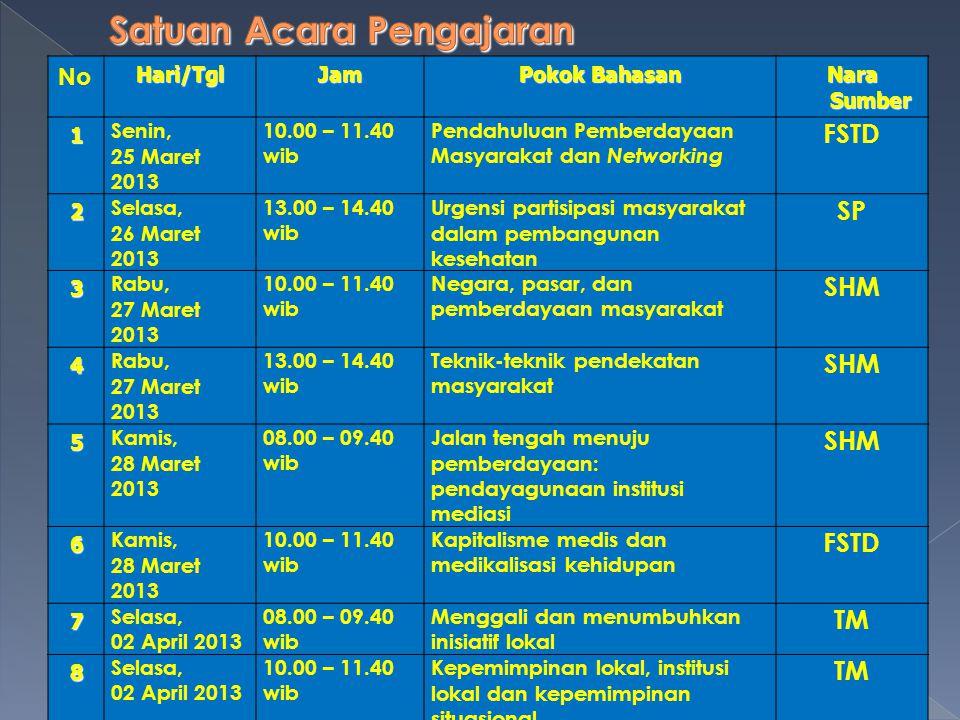 NoHari/TglJam Pokok Bahasan Nara Sumber 1 Senin, 25 Maret 2013 10.00 – 11.40 wib Pendahuluan Pemberdayaan Masyarakat dan Networking FSTD 2 Selasa, 26