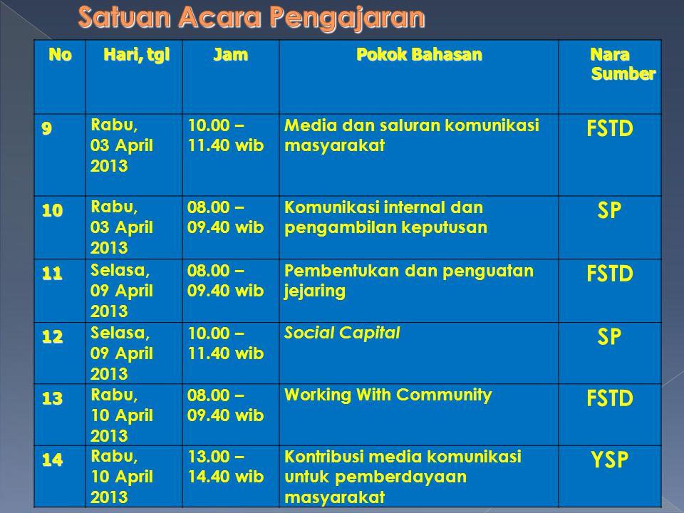 No Hari, tgl Hari, tglJam Pokok Bahasan Nara Sumber 9 Rabu, 03 April 2013 10.00 – 11.40 wib Media dan saluran komunikasi masyarakat FSTD 10 Rabu, 03 A