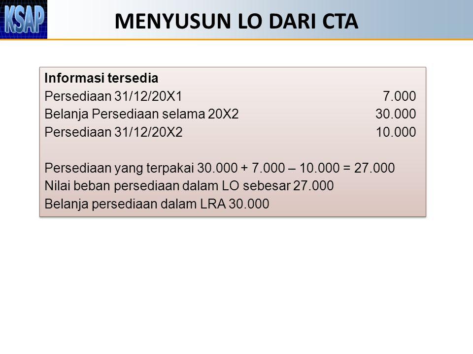 MENYUSUN LO DARI CTA Informasi tersedia Persediaan 31/12/20X1 7.000 Belanja Persediaan selama 20X230.000 Persediaan 31/12/20X210.000 Persediaan yang terpakai 30.000 + 7.000 – 10.000 = 27.000 Nilai beban persediaan dalam LO sebesar 27.000 Belanja persediaan dalam LRA 30.000 Informasi tersedia Persediaan 31/12/20X1 7.000 Belanja Persediaan selama 20X230.000 Persediaan 31/12/20X210.000 Persediaan yang terpakai 30.000 + 7.000 – 10.000 = 27.000 Nilai beban persediaan dalam LO sebesar 27.000 Belanja persediaan dalam LRA 30.000