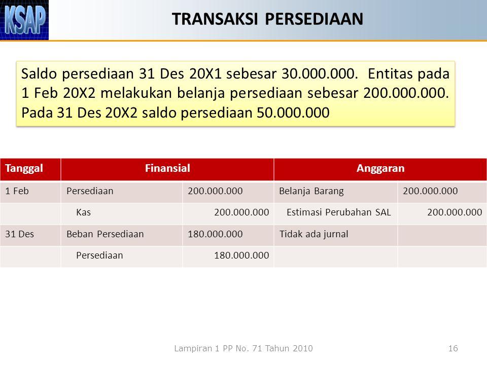 TRANSAKSI PERSEDIAAN Saldo persediaan 31 Des 20X1 sebesar 30.000.000.