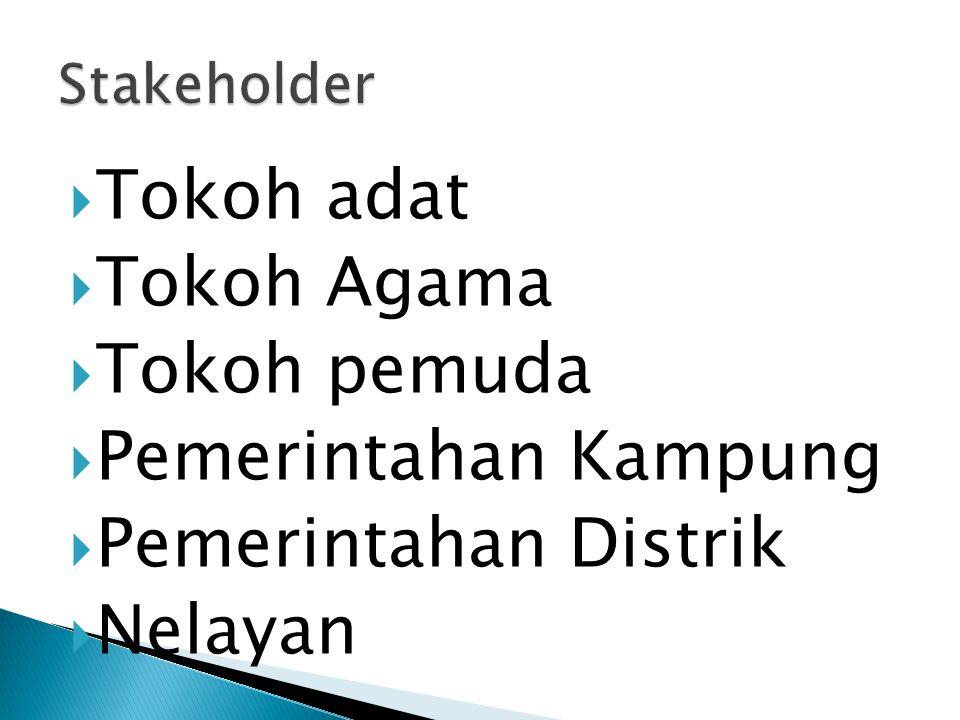  Tokoh adat  Tokoh Agama  Tokoh pemuda  Pemerintahan Kampung  Pemerintahan Distrik  Nelayan