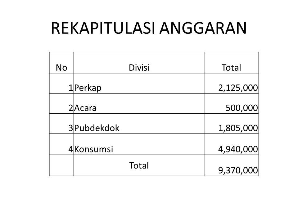 REKAPITULASI ANGGARAN NoDivisiTotal 1Perkap2,125,000 2Acara500,000 3Pubdekdok1,805,000 4Konsumsi4,940,000 Total 9,370,000
