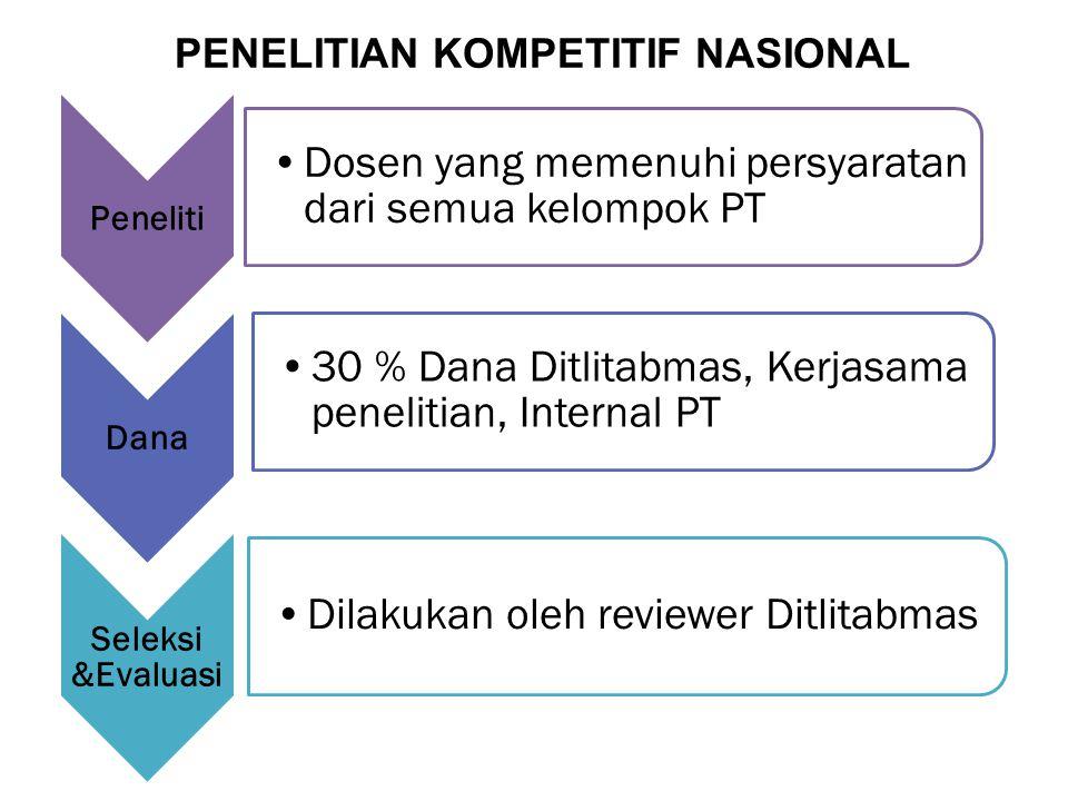 Peneliti Dosen yang memenuhi persyaratan dari semua kelompok PT Dana 30 % Dana Ditlitabmas, Kerjasama penelitian, Internal PT Seleksi &Evaluasi Dilaku