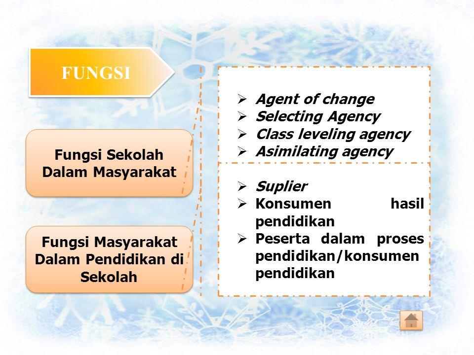 FUNGSI Fungsi Sekolah Dalam Masyarakat Fungsi Sekolah Dalam Masyarakat Fungsi Masyarakat Dalam Pendidikan di Sekolah AAgent of change SSelecting A