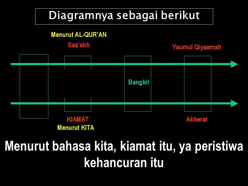 Diagramnya sebagai berikut Menurut bahasa kita, kiamat itu, ya peristiwa kehancuran itu