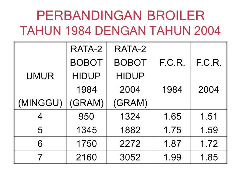 PERBANDINGAN BROILER TAHUN 1984 DENGAN TAHUN 2004 UMUR (MINGGU) RATA-2 BOBOT HIDUP 1984 (GRAM) RATA-2 BOBOT HIDUP 2004 (GRAM) F.C.R. 1984 F.C.R. 2004