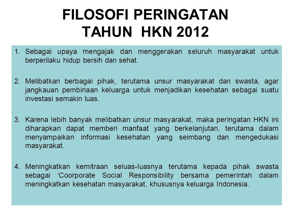 FILOSOFI PERINGATAN TAHUN HKN 2012 1.Sebagai upaya mengajak dan menggerakan seluruh masyarakat untuk berperilaku hidup bersih dan sehat.